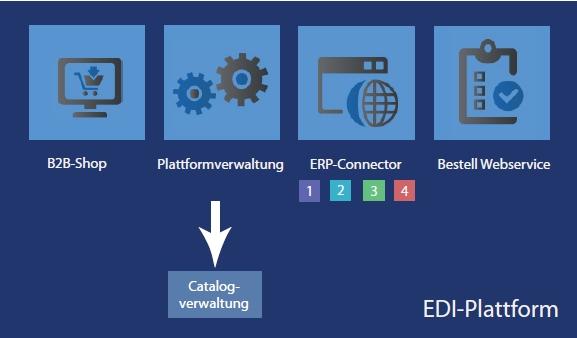 EDI-Plattformen
